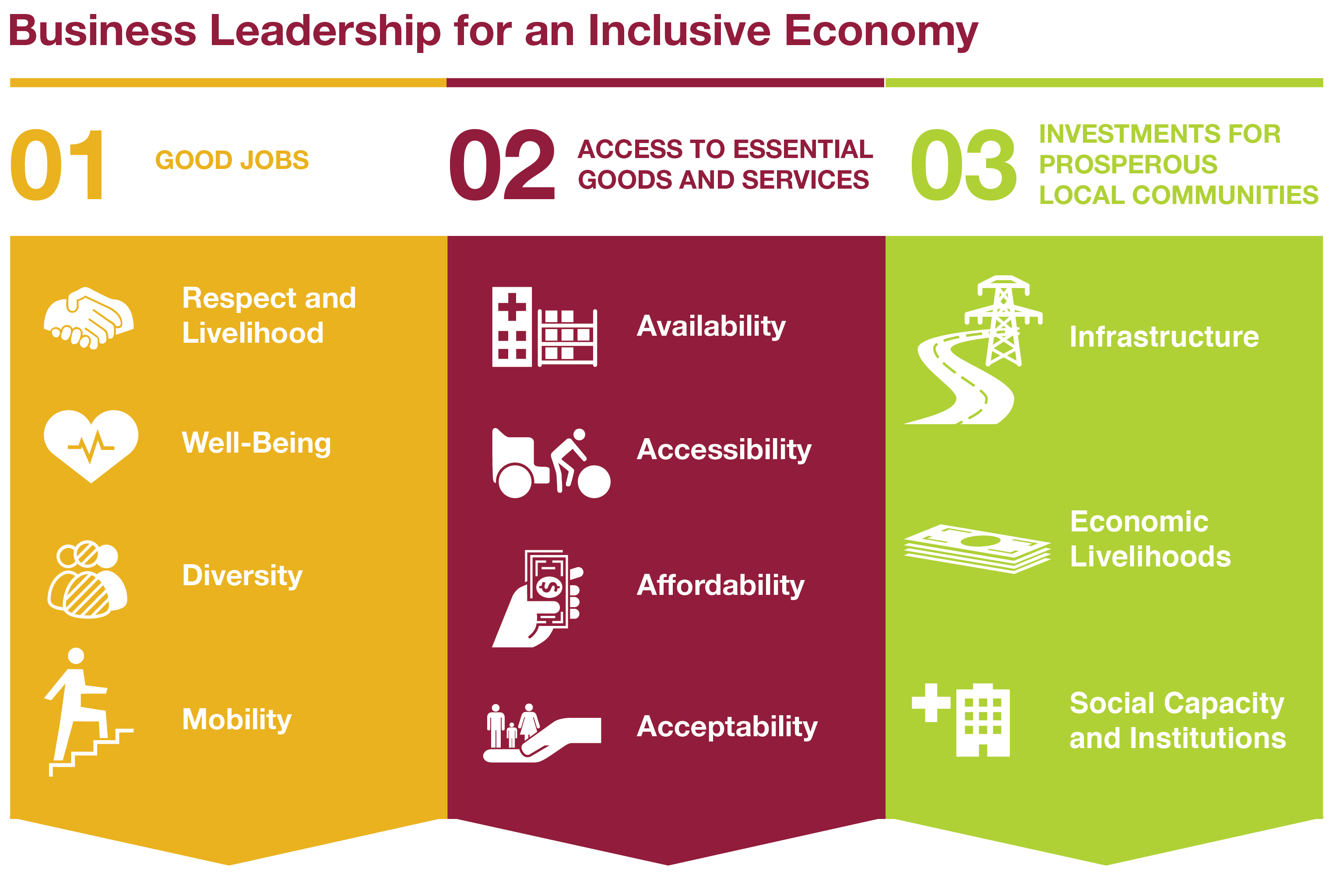Advancing Business Leadership For An Inclusive Economy Blog Bsr
