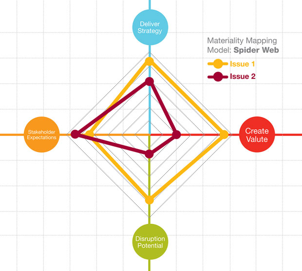 Spider web materaility model