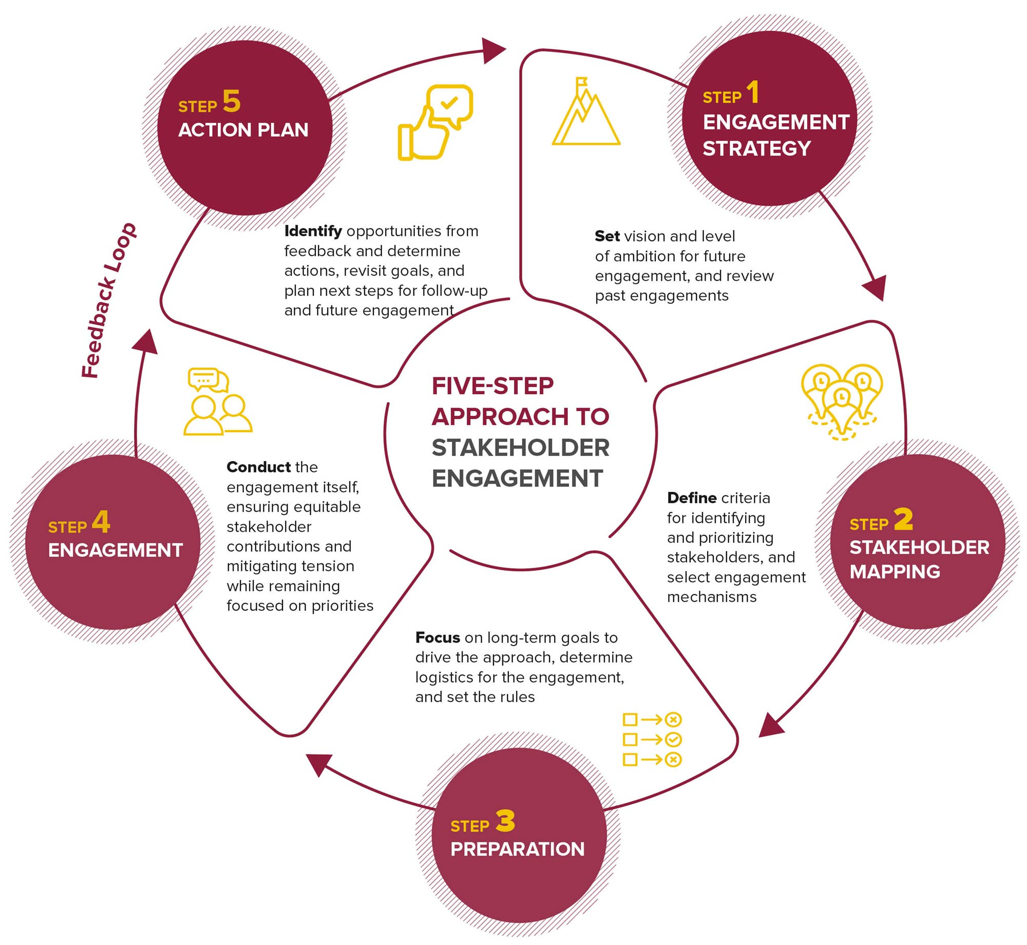 Five-Step Approach to Stakeholder Engagement | Reports | BSR