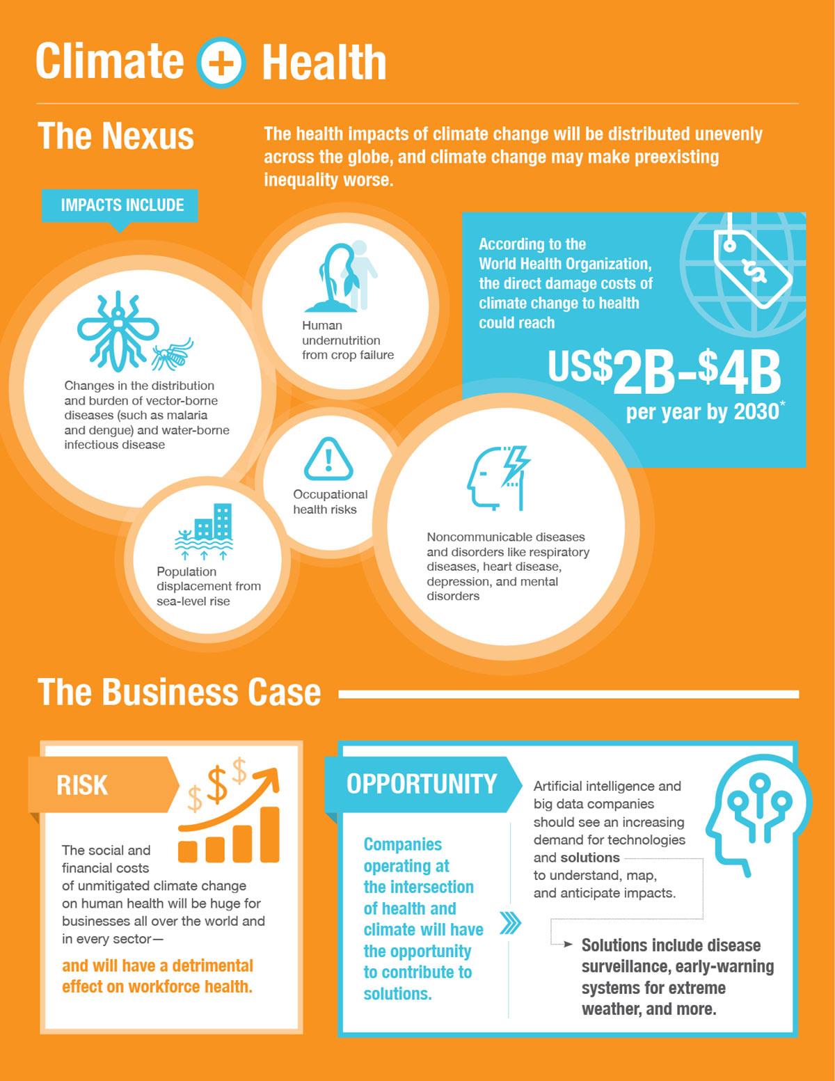 Climate Nexus: Health, infographic