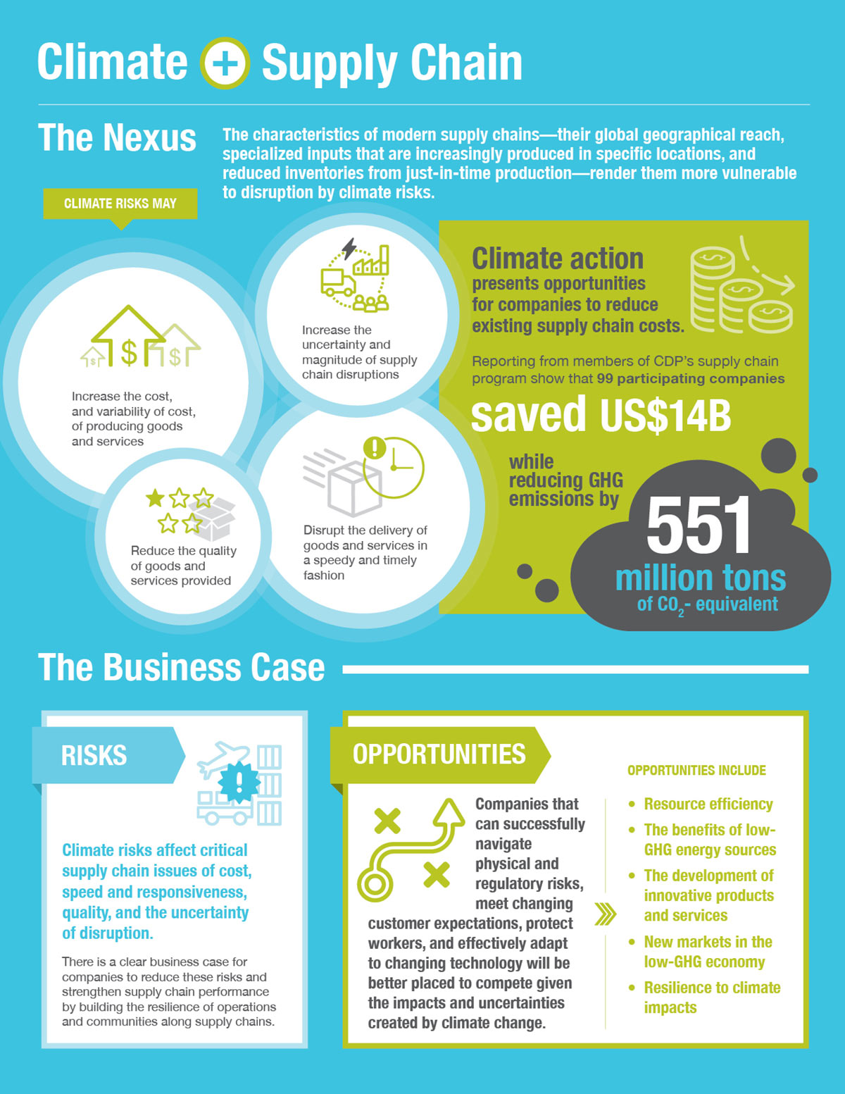 Climate Nexus: Supply Chain, infographic