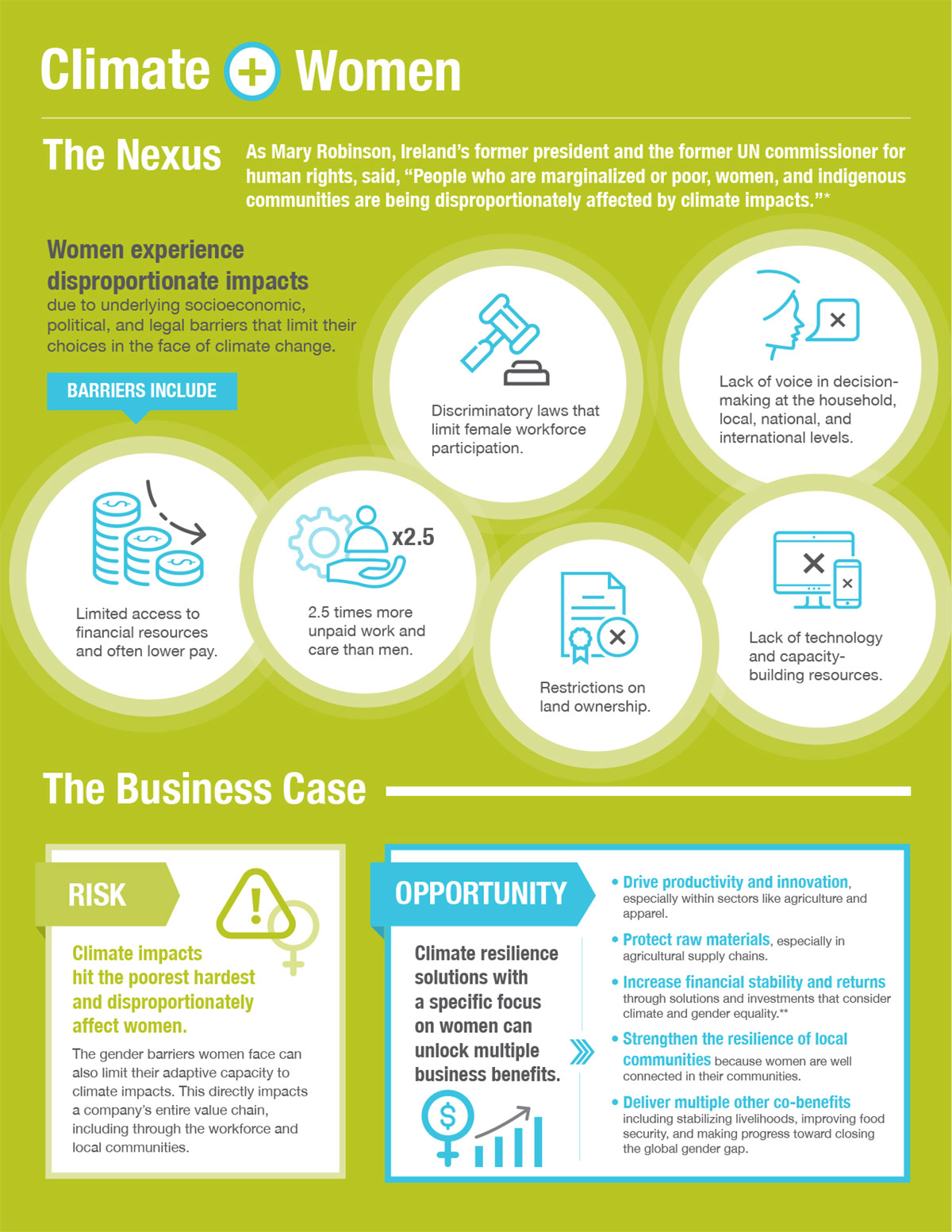 Climate Nexus: Women, infographic