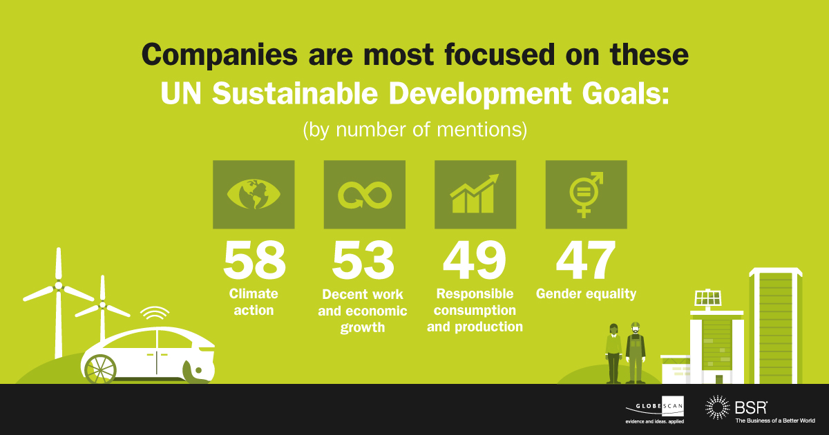 Infographic: Companies are most focused on these UN Sustainable Development Goals (SDGs): Climate Action, Decent Work and Economic Growth, Responsible Consumption and Production, Gender Equality.