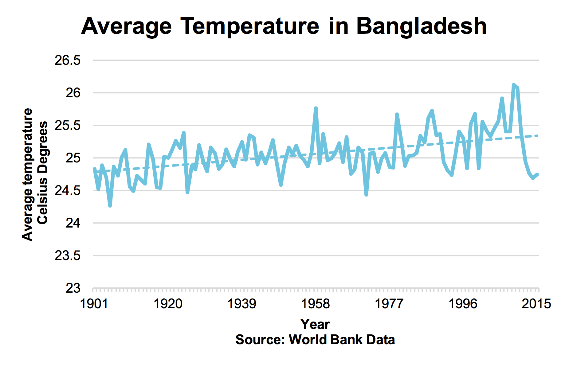 Figure 1: Average Temperature in Bangladesh