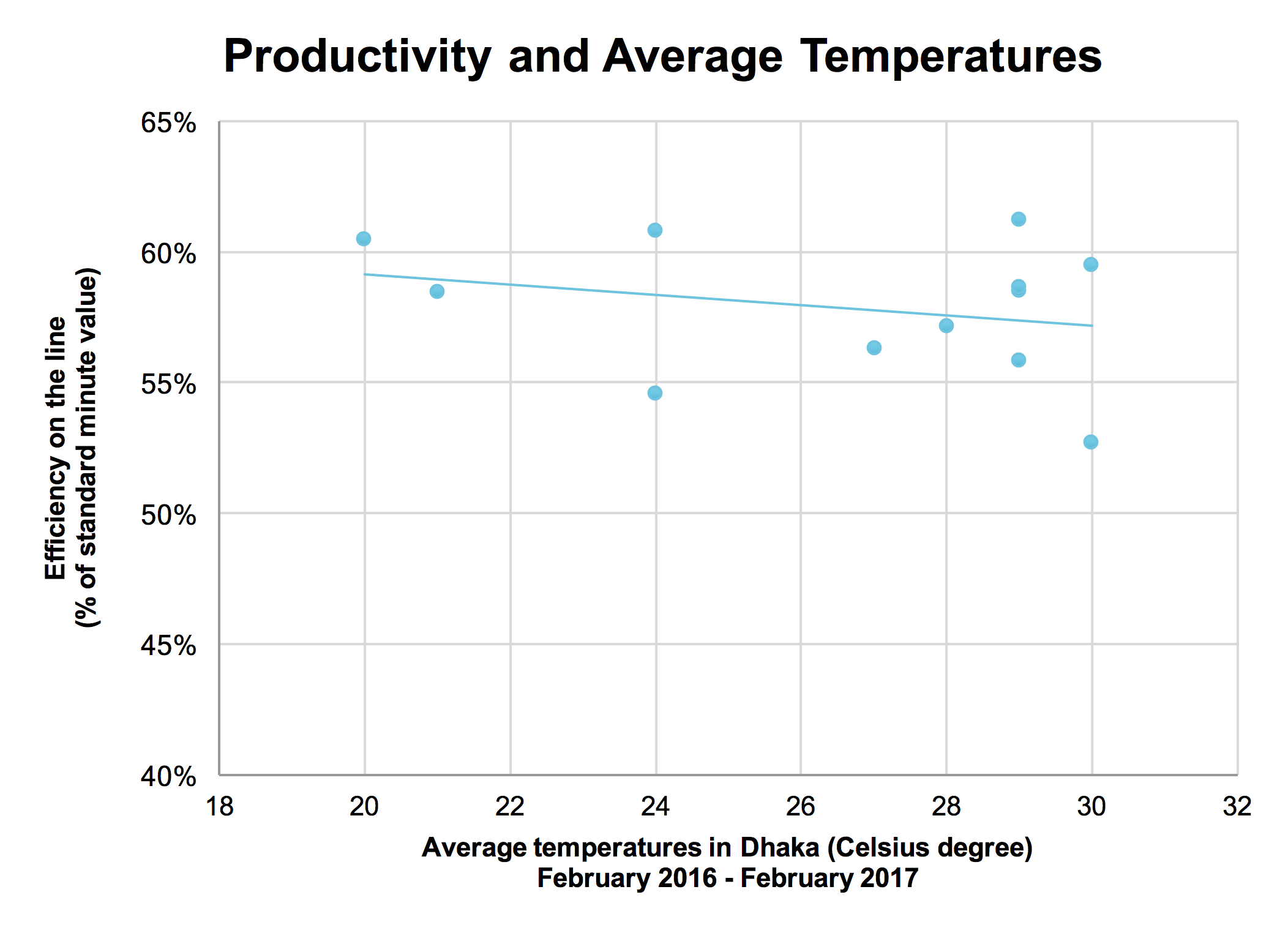Figure 3: Productivity and Average Temperature