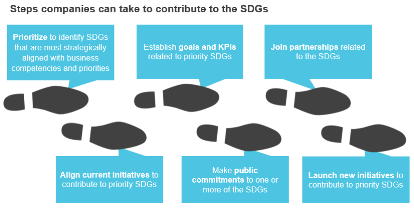 A first look at how companies are responding to the sdgs blog bsr after identifying the goals that are most aligned with their business companies can take several additional steps forward to act on the sdg opportunity thecheapjerseys Choice Image